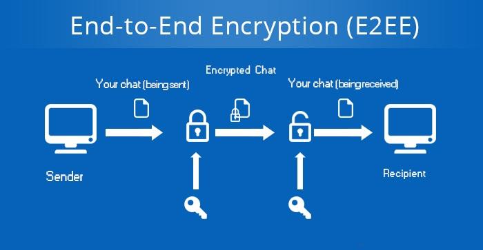 Encryption enhancing SEO