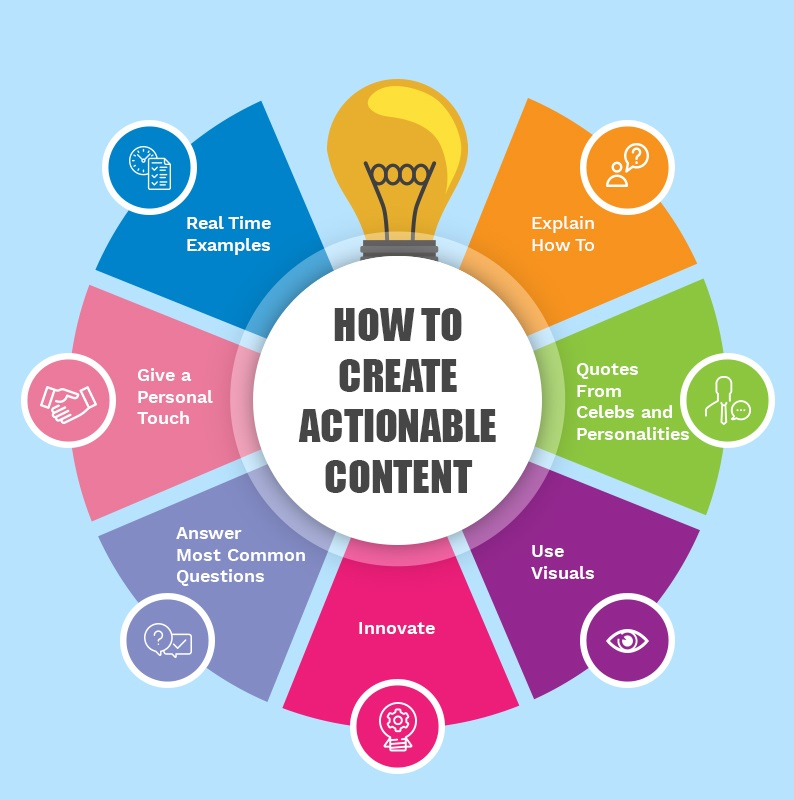 Creation Of Actionable Content
